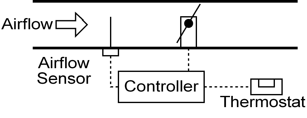 FAQs: Behind Precision Air Flow Controls Systems