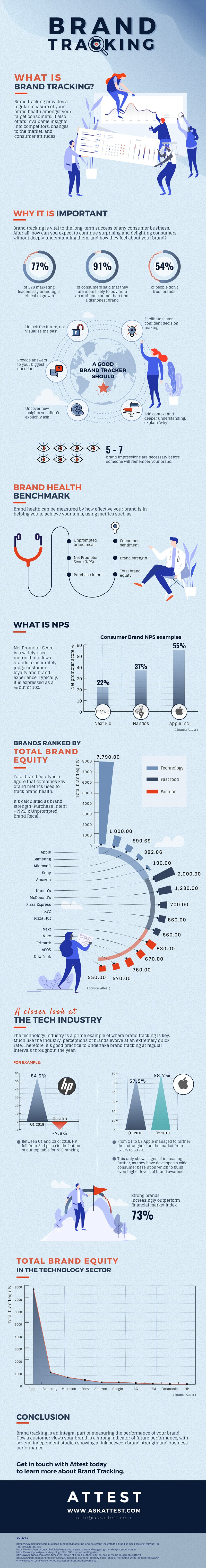 What Is A Brand Tracker?