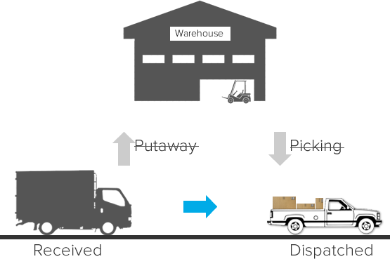 How Can Inventory Management Software Ensure That You Are Not Out Of Stock?